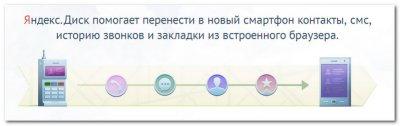 Яндекс.Диск и мобильный переезд