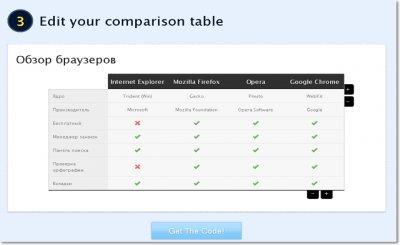 Редактируем таблицу сравнения