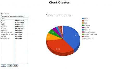 Как создать диаграмму или график онлайн