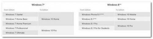 порядок обновления  Windows 7/8.1 до Windows 10