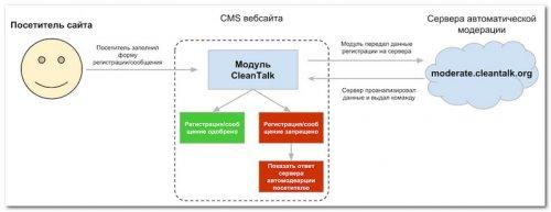 Принцип работы сервиса CleanTalk