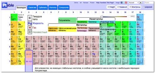 Периодической системы химической элементов