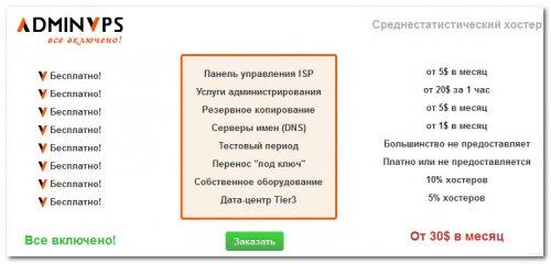 Система «Все включено» от AdminVPS