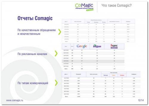 Отчеты CoMagic