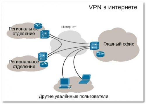 Как работает VPN сервис