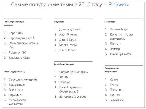 Самые популярные темы в 2016 году в России