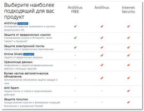 Таблица сравнения антивирусов AVG