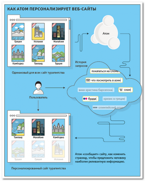 Пример работы платформы Яндекс Атом