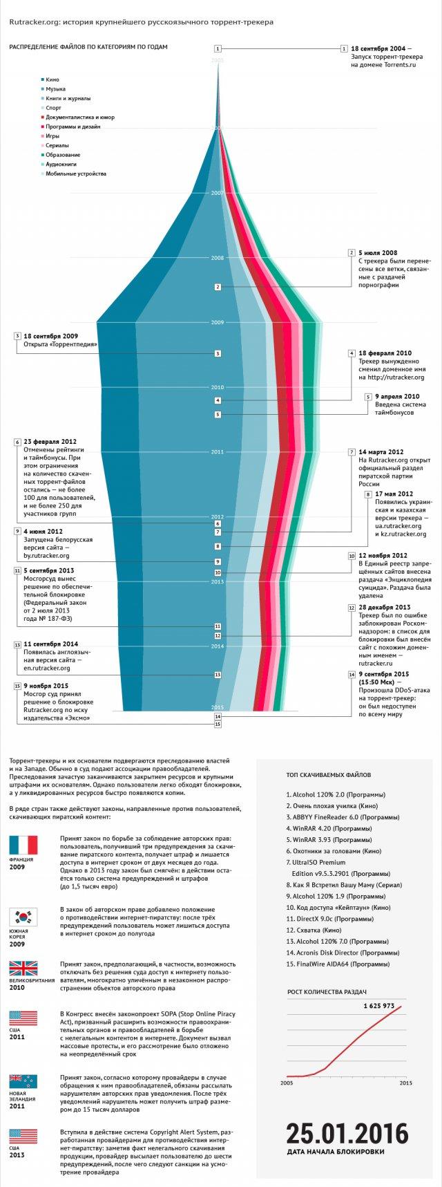 история крупнейшего русскоязычного торрент-трекера